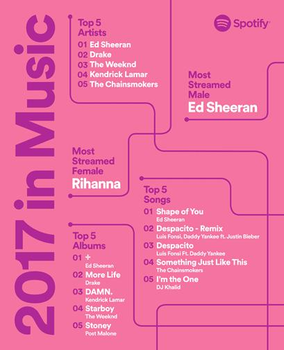 Ed Sheeran named Spotify's most streamed artist of 2017