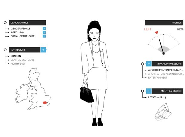 Capital XTRA YouGov profiles